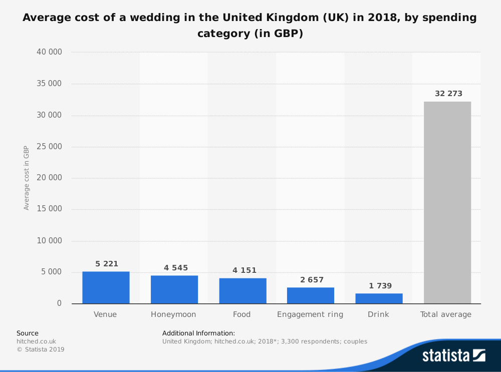 UK Wedding Industry Statistics by Average Cost of Venue, Honeymoon, Food, and Engagement Ring
