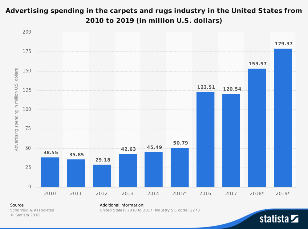 US Carpet Industry Statistics on Advertising Spend