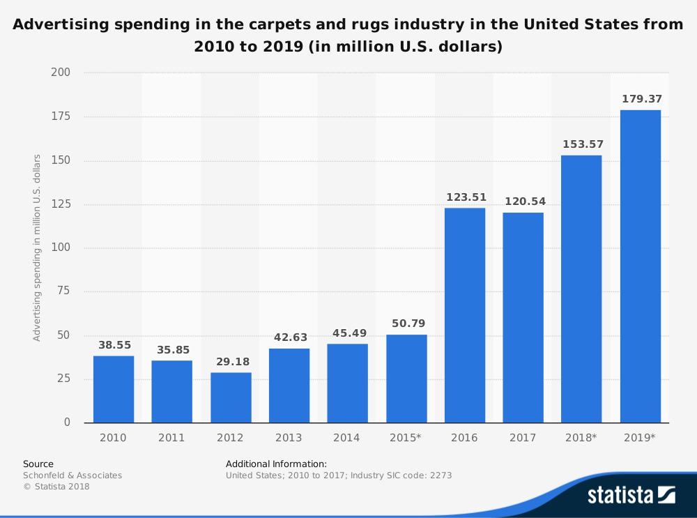 24 Carpet Industry Statistics Trends Amp Analysis