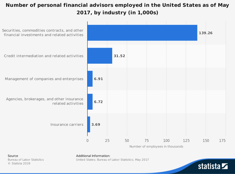 US Financial Advisor Industry Statistics by Employment Sector