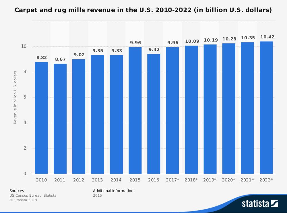 24 Carpet Industry Statistics, Trends & Analysis - BrandonGaille com