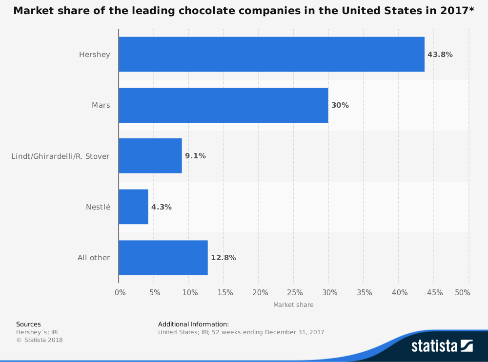United States Chocolate Industry Statistics by Market Share of Hershey, Mars and Nestle