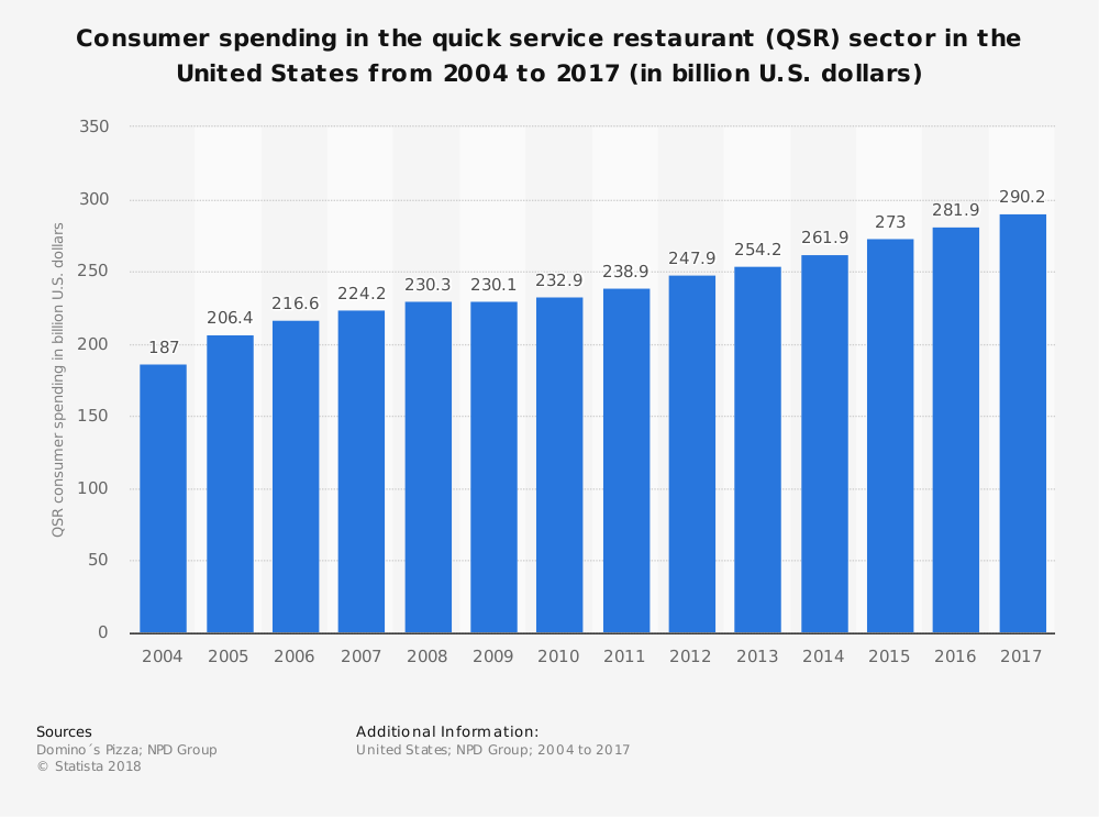 United States Quick Service Food Industry Statistics Market Size