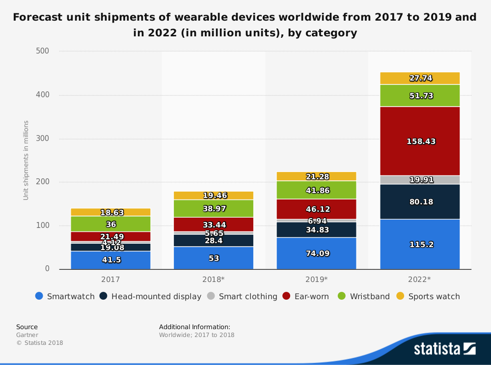 Wearable Technology Industry Statistics Forecast by Type of Device