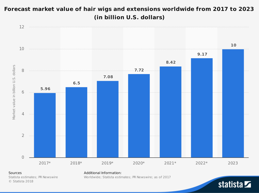 Hair Extension Industry Statistics by Overall Market Size and Forecast