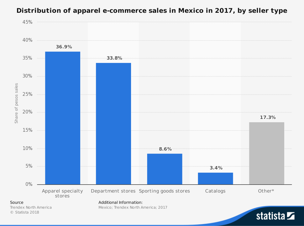 Mexico Apparel E-Commerce Industry Statistics