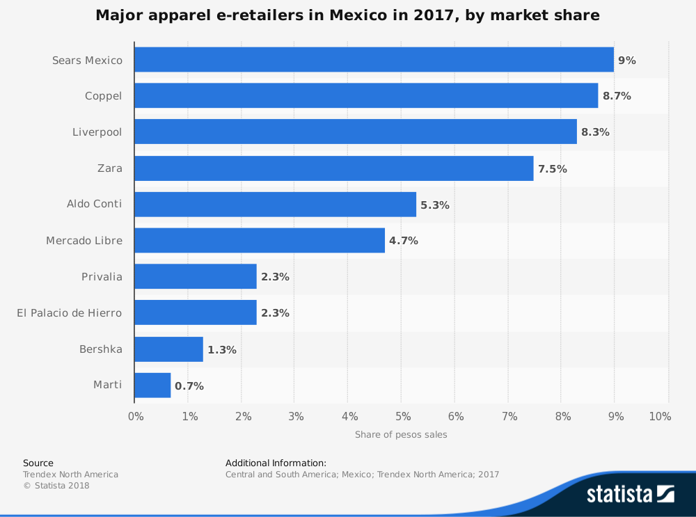 Mexico Apparel Industry Statistics by Market Share of Sears, Coppel and Zara