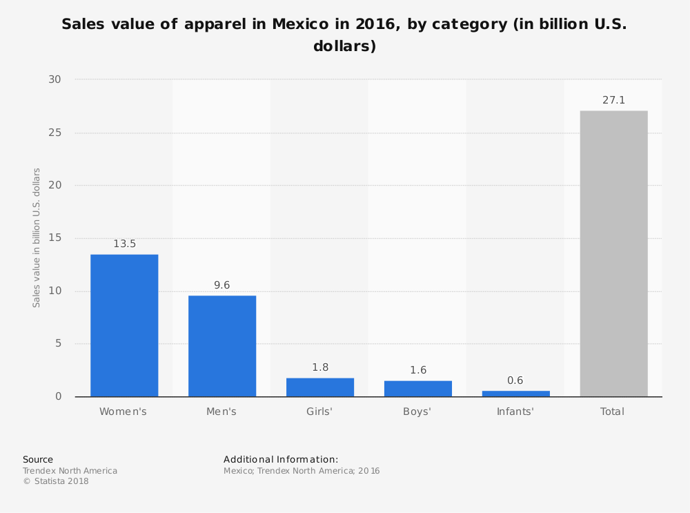Mexico Apparel Industry Statistics by Market Size of Womens, Mens, Boys and Girls
