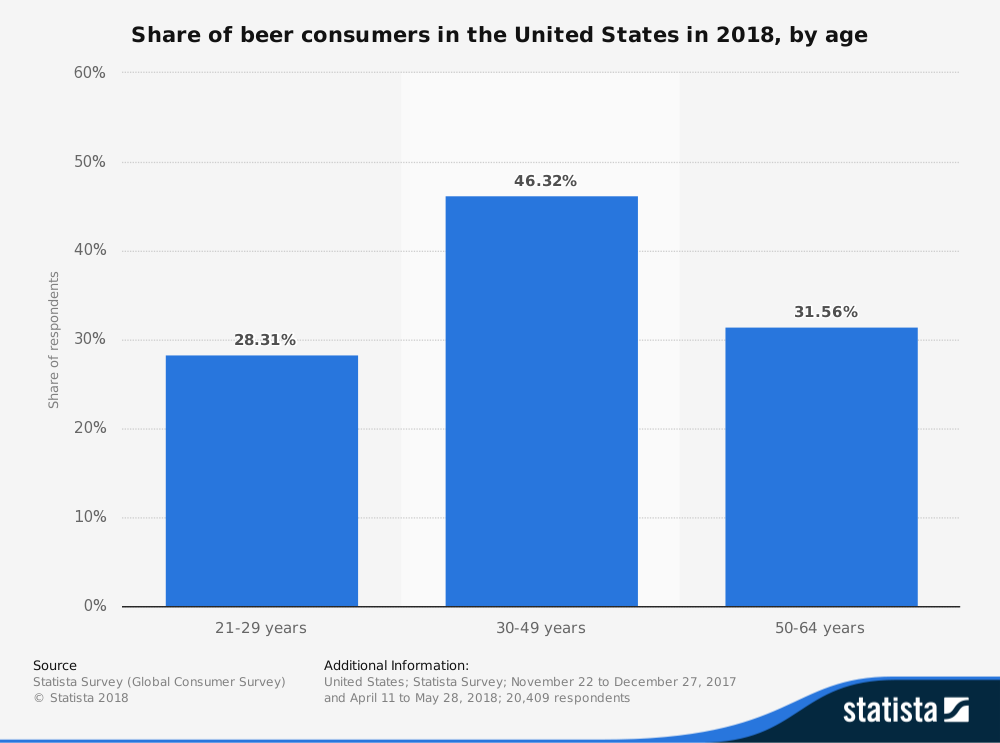 United States Beer Industry Statistics by Age of Consumers