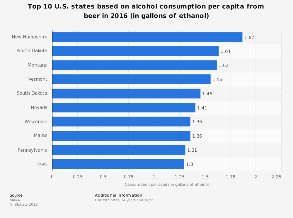 United States Beer Industry Statistics by Highest Beer Consumption at State Level