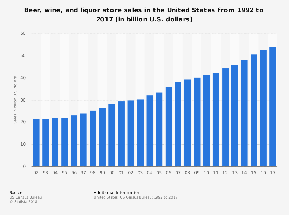 United States Beer Industry Statistics by Market Size