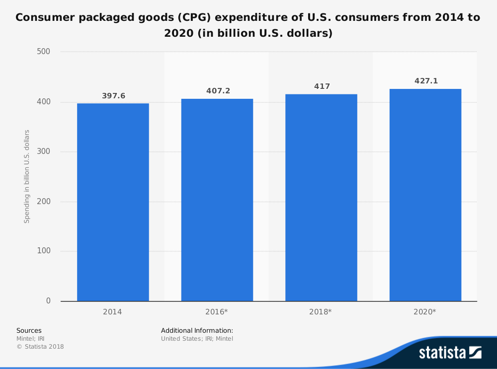 United States Consumer Packaged Goods Industry Statistics by Market Size