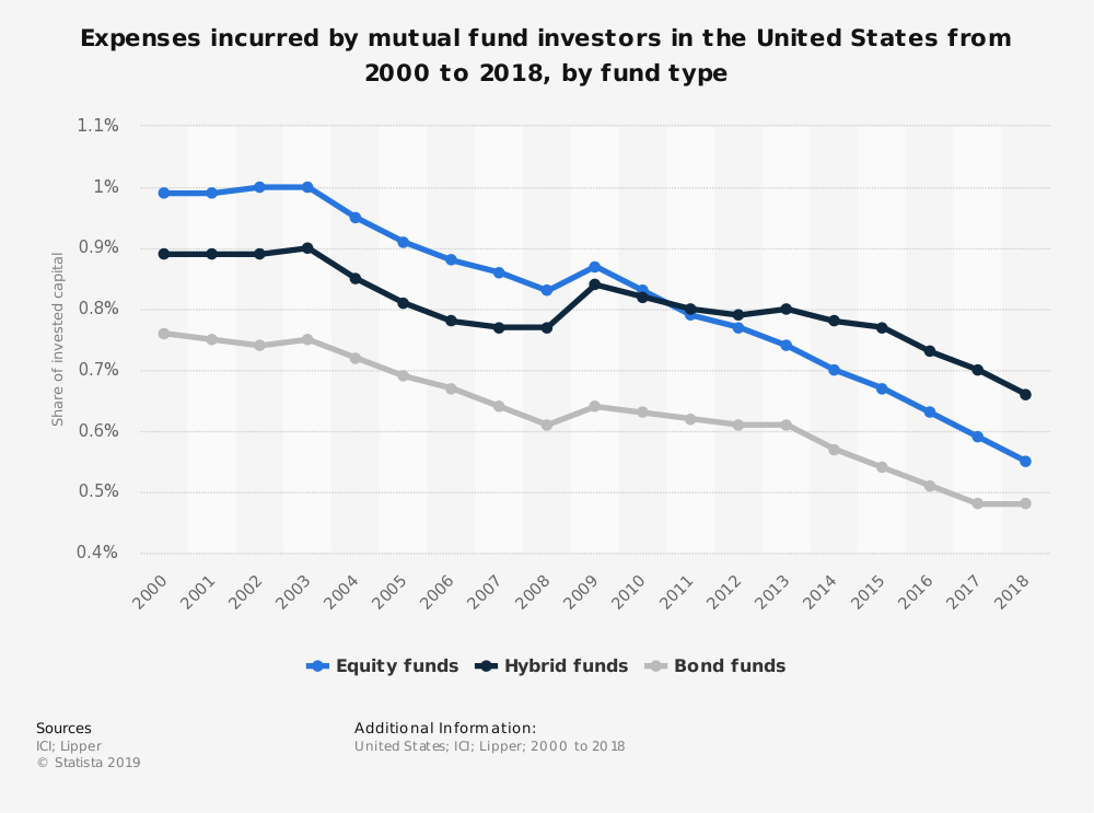 United States Mutual Fund Industry Statistics by Expenses Incurred