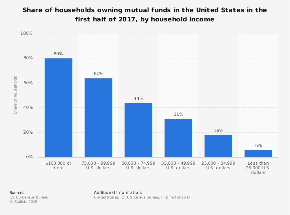 United States Mutual Fund Industry Statistics by Household Income