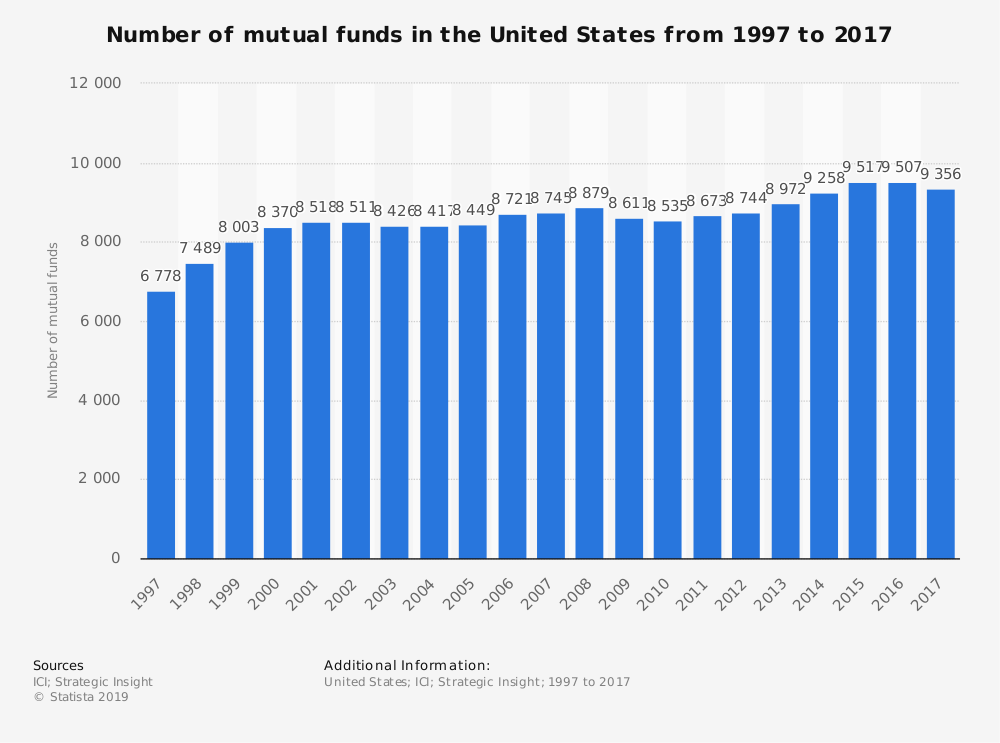 United States Mutual Fund Industry Statistics by Market Size
