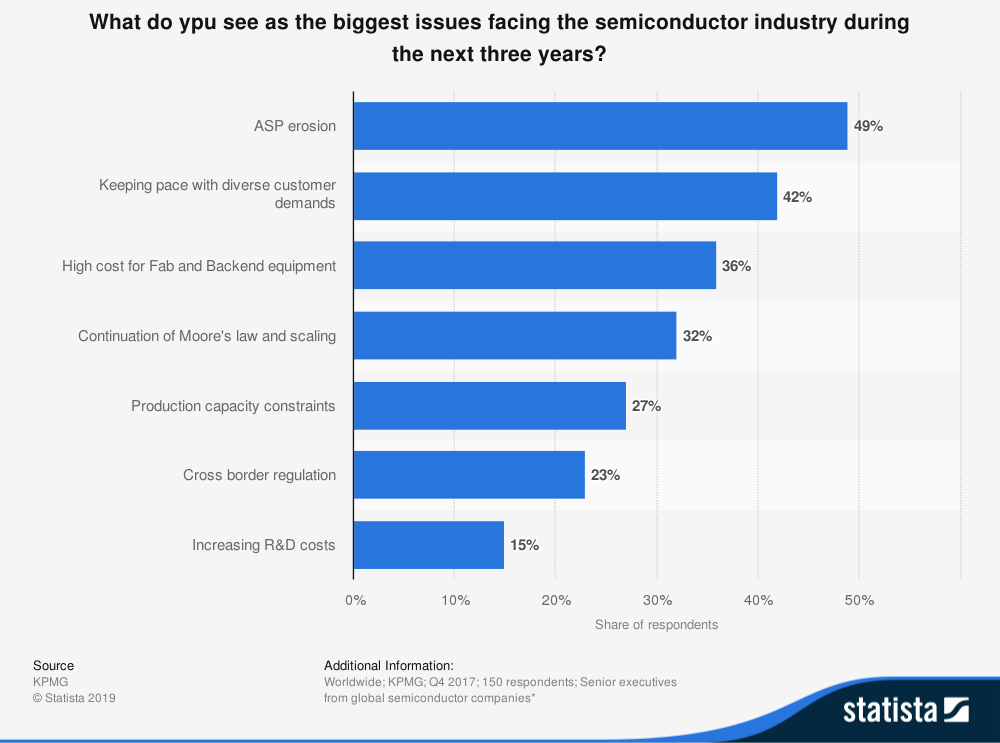 Biggest Issues Facing the Semiconductor Industry