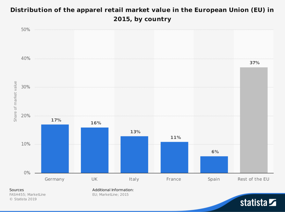 European Apparel Industry Statistics by Market Share of Each Country