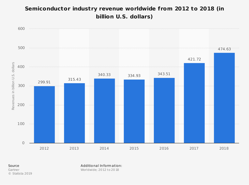 Gloabal Semiconductor Industry Statistics