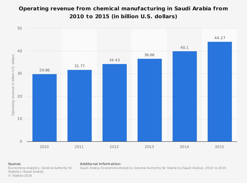 Saudi Arabia Chemical Industry Statistics