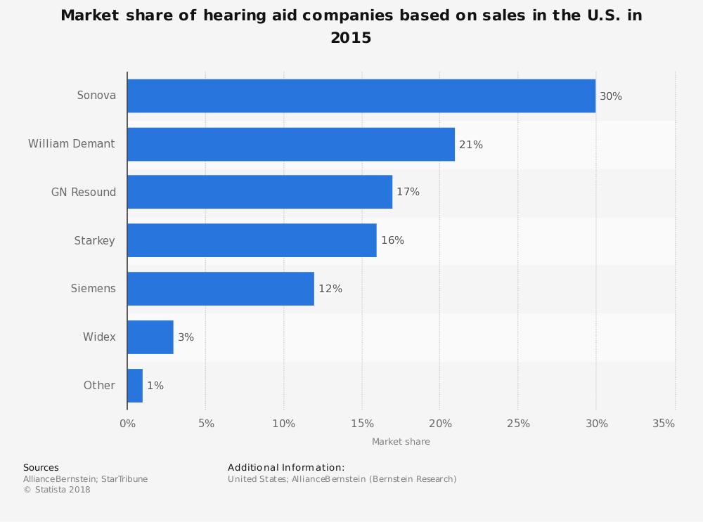United States Hearing Aid Industry by Company Market Share