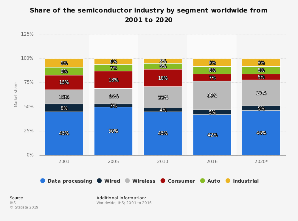 Worldwide Semiconductor Industry Statistics by Segment
