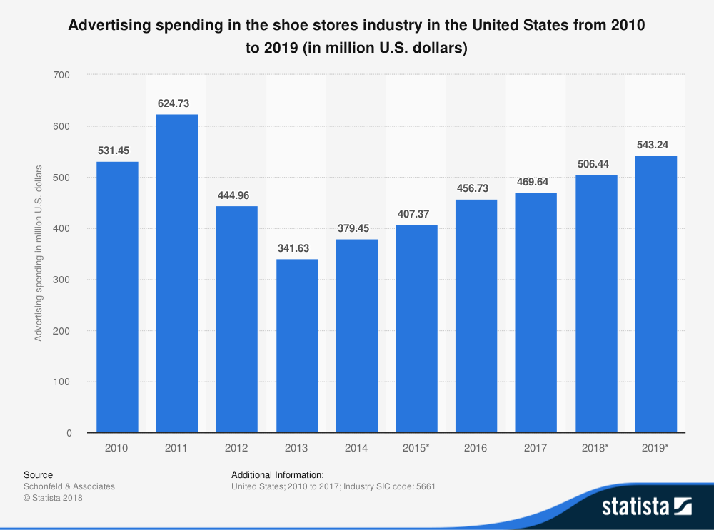 Shoe Industry Statistics by Total Advertising Spend