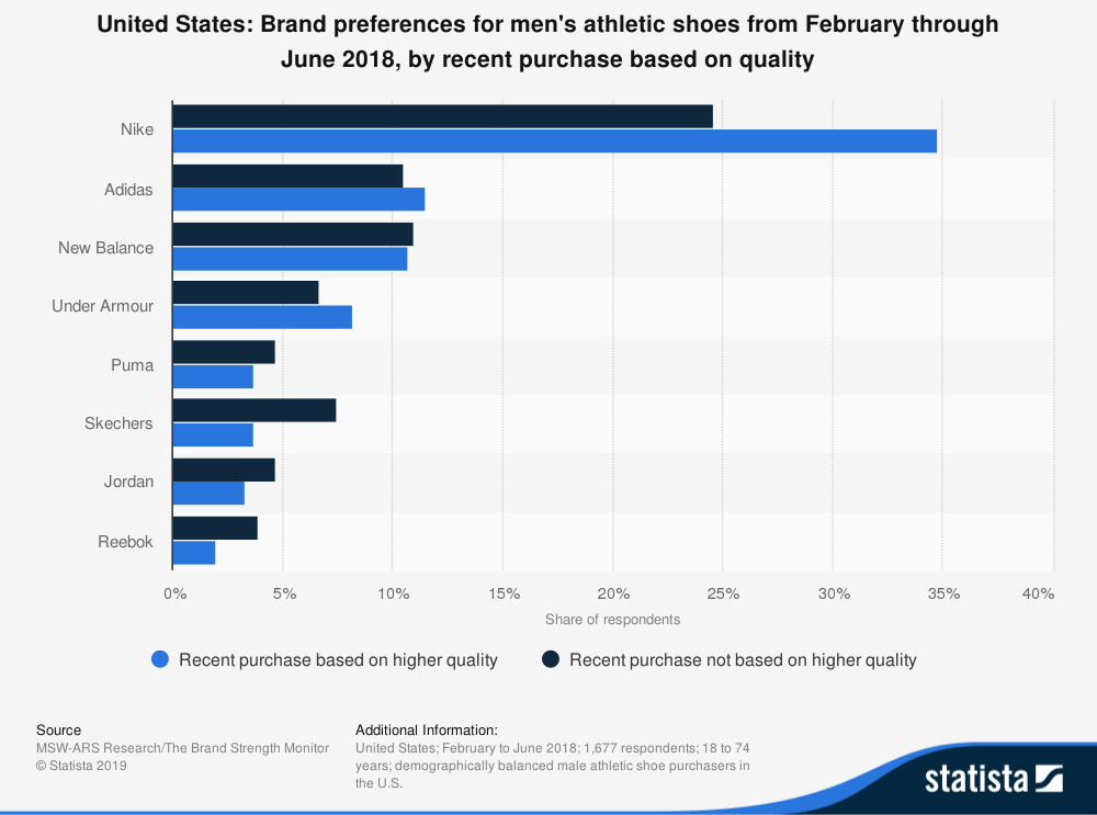 United States Shoe Industry Statistics by Brand Preference