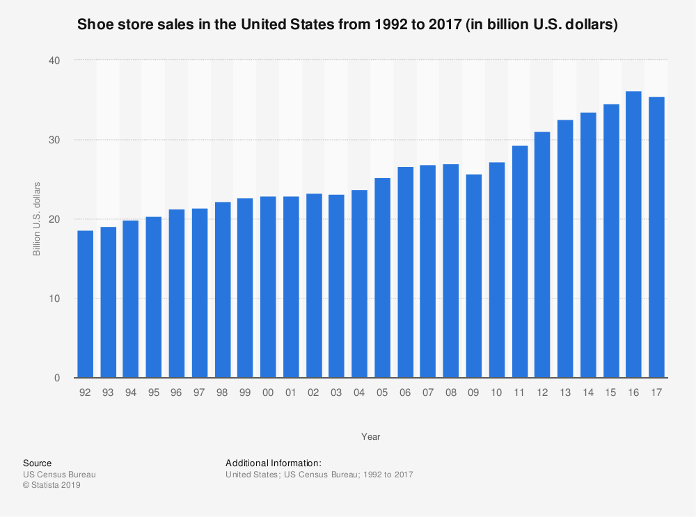 United States Shoe Industry Statistics by Market Size