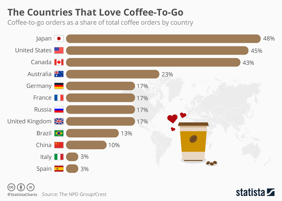 Coffee Industry Statistics