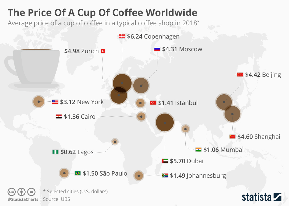 Worldwide Coffee Statistics