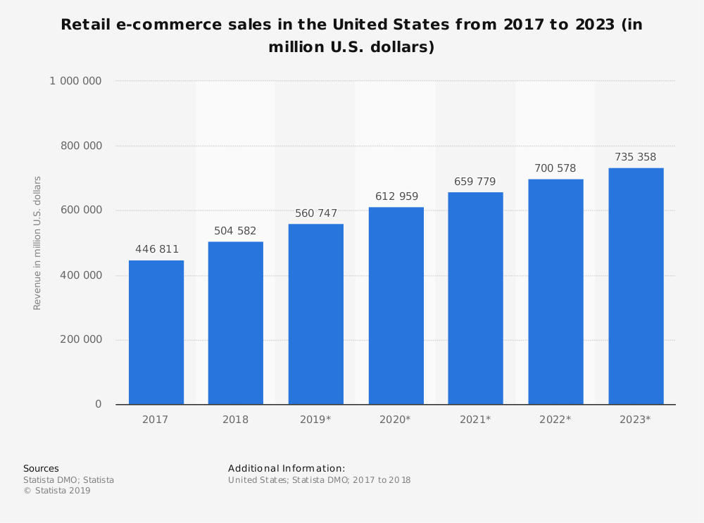 United States E-Commerce Industry Statistics by Market Size